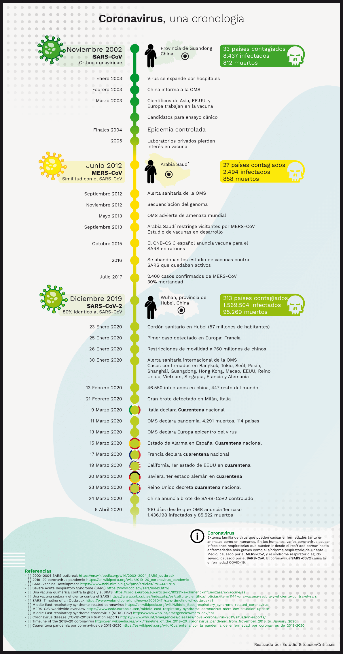 Cronologia de los coronavirus