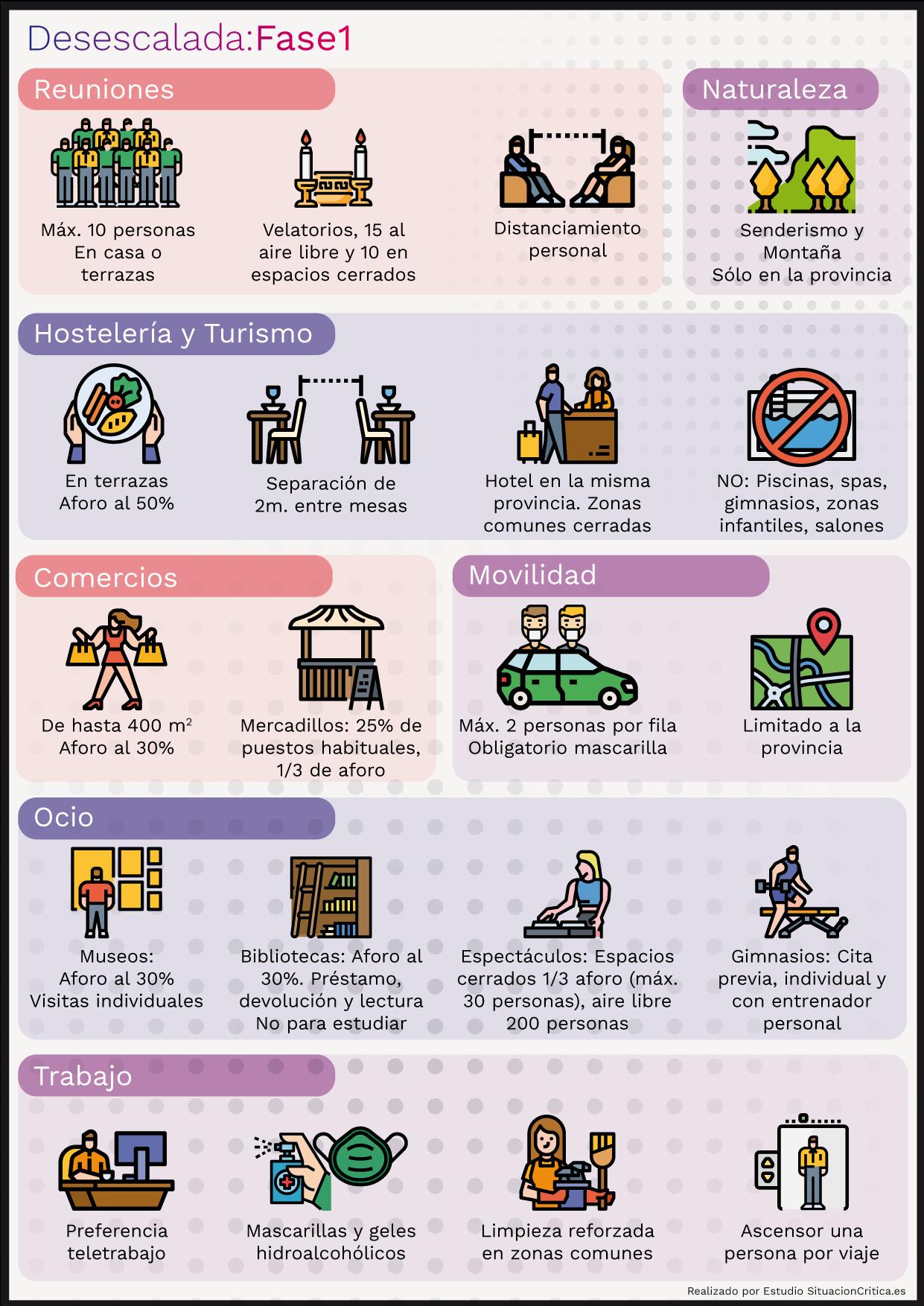 Gráfico sobre qué se puede hacer durante la fase 1 de la desescalada en España.